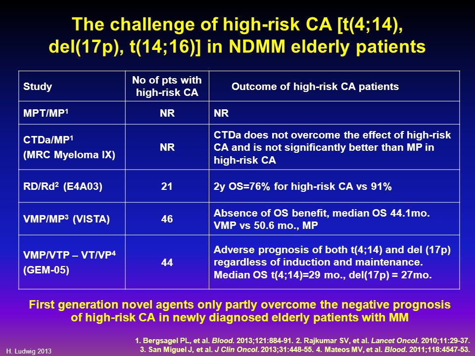 The challenge of high-risk CA [t(4;14), del(17p), t(14;16)] in NDMM elderly patients